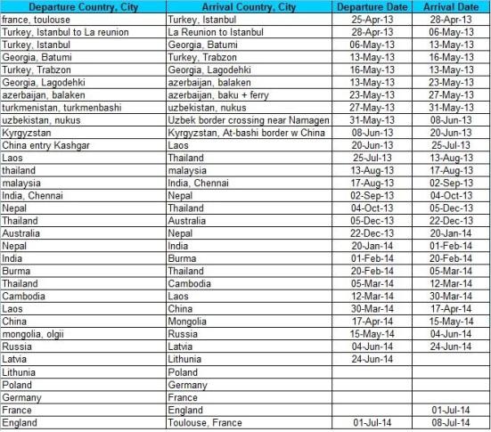 Blog_Itinerary
