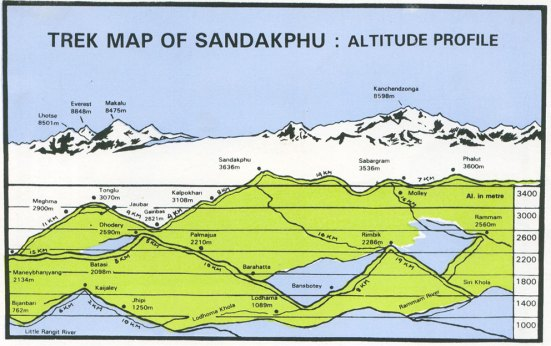 sandakphu_trek_altitude-map