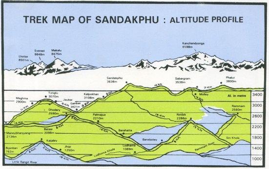sandakphu_trek_altitude-map